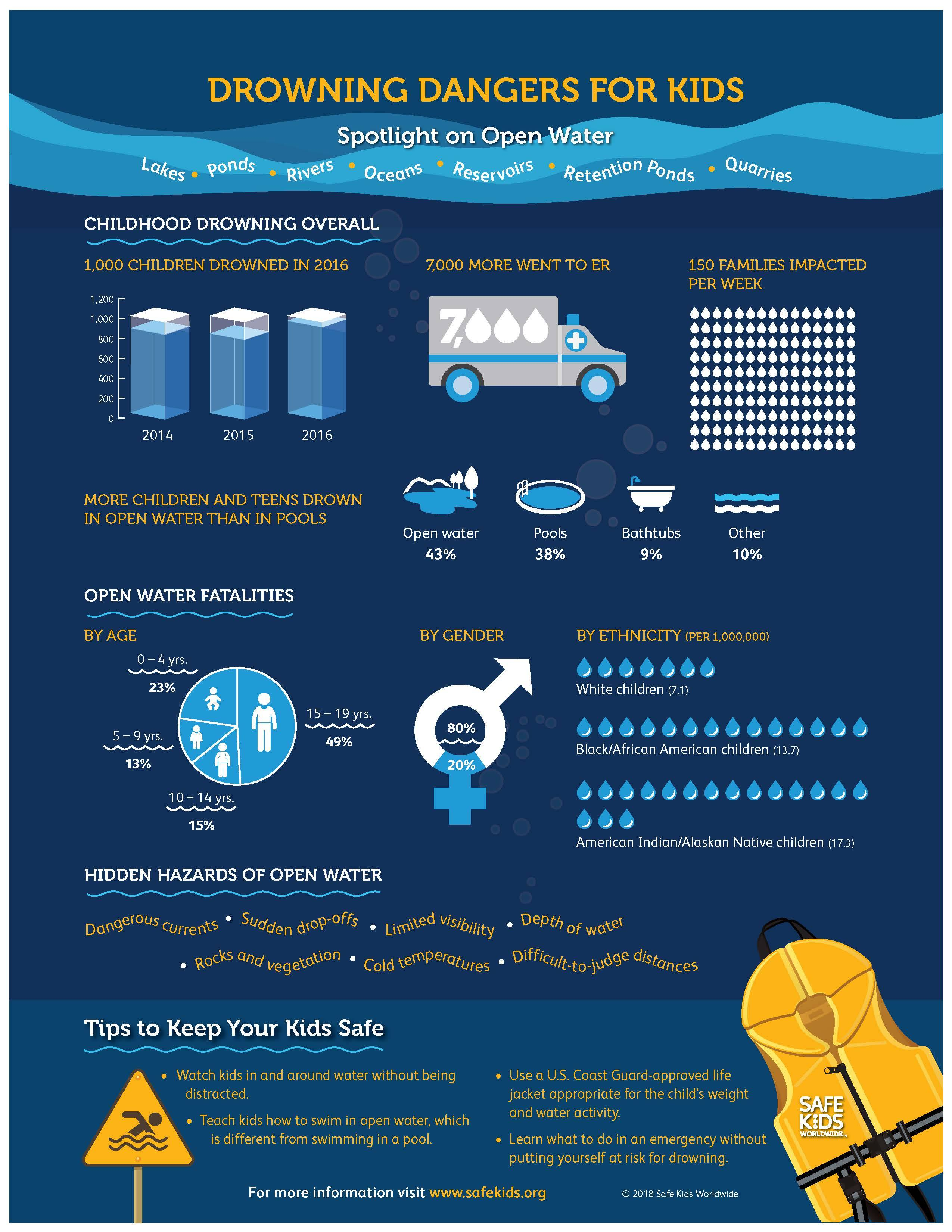 Water-Safety-Infographic-June-2018