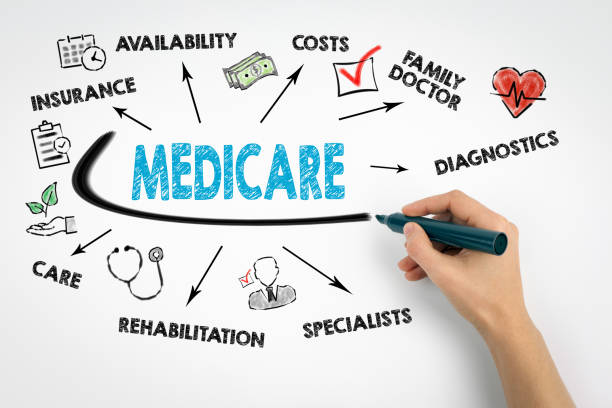 Medicare Concept. Chart with keywords and icons on white background